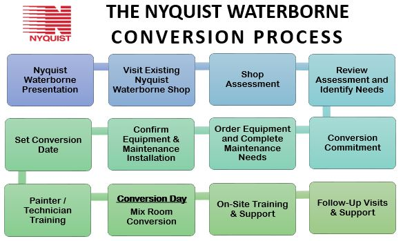Nyquist waterbone conversion process